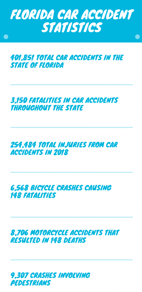 Florida Accident States
