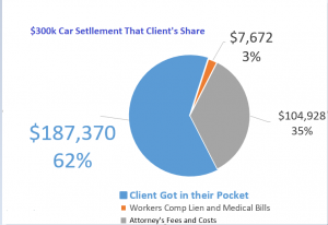 Car Accident Settlement Statistic in US