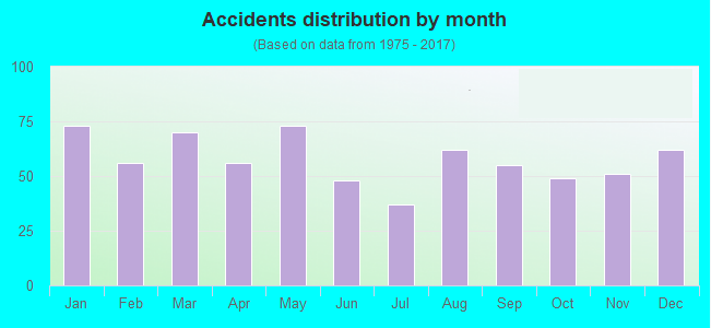 West Palm Beach car accident statistic